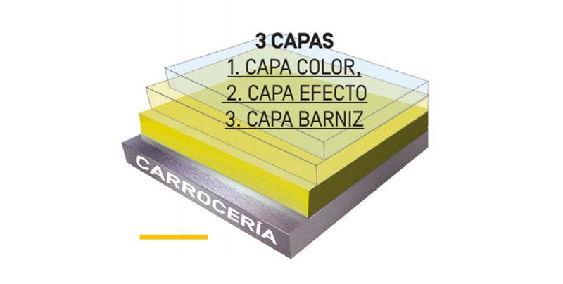 Capas Sistema Tricapa